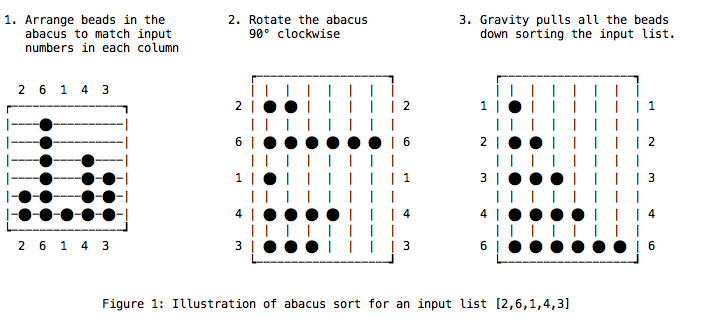 Figure 1: Illustration of abacus sort for an input list [2,6,1,4,3]